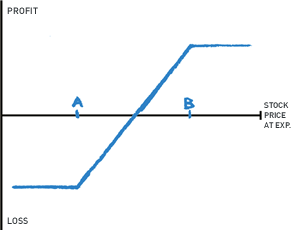 Collar option strategy diagram