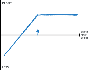 NOTE: This graph indicates profit and loss at expiration, respective to the stock value when you sold the call.