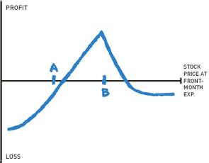 Diagonal spread options strategy