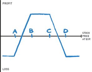 Options strategies condor